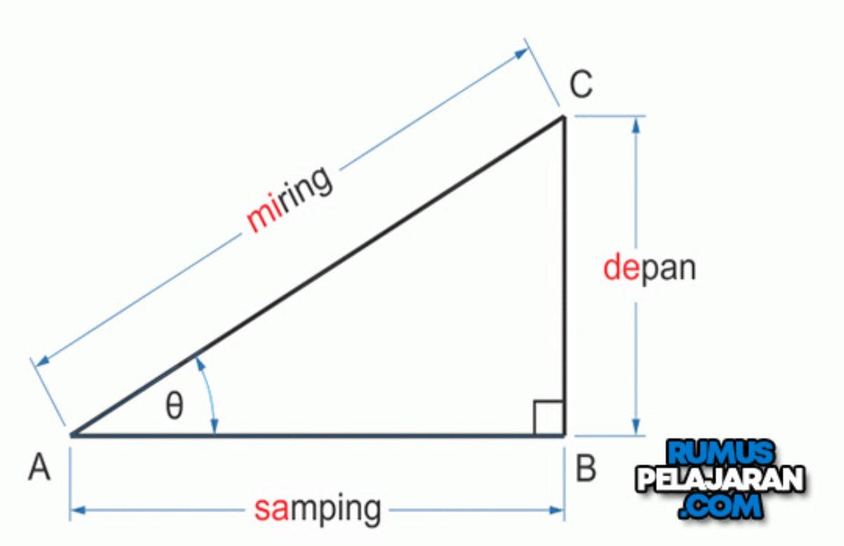 Pengertian Trigonometri Fungsi Rumus Dan Contoh Soal Rumuspelajaran Com