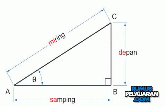 Pengertian Trigonometri Menurut Para Ahli Fungsi Rumus Contoh Soal