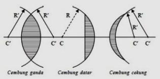 Ciri Lensa Cembung