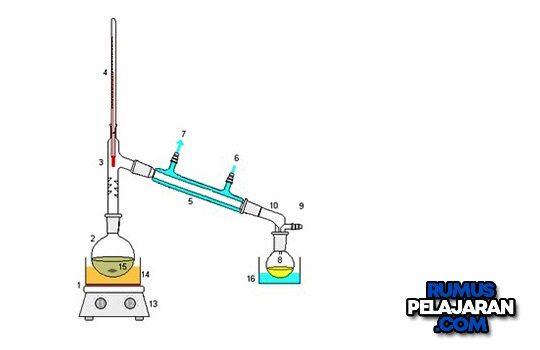Pengertian Destilasi Definisi Prinsip Kerja Tujuan Macam Jenis dan Contohnya