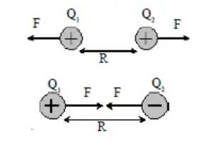 Hukum Coulomb Dua Muatan
