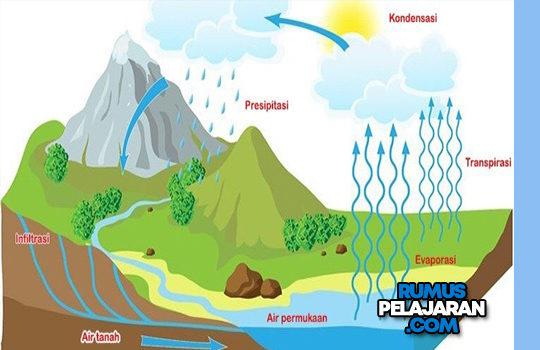 Materi Hidrologi Macam Siklus Unsur Proses Manfaat Contoh