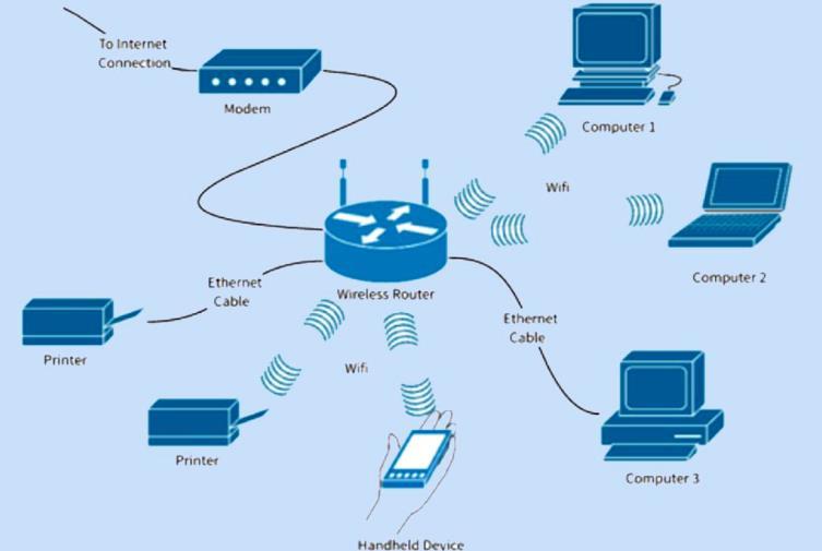 Cara Kerja Jaringan Wifi