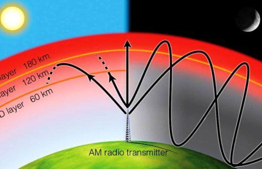 Gelombang Elektromagnetik Jenis Sifat Rumus Gelombang Manfaat Penerapan Spektrum Contoh