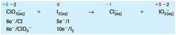 Menentukan Jumlah Elektron yang Dilepas dan Dierima
