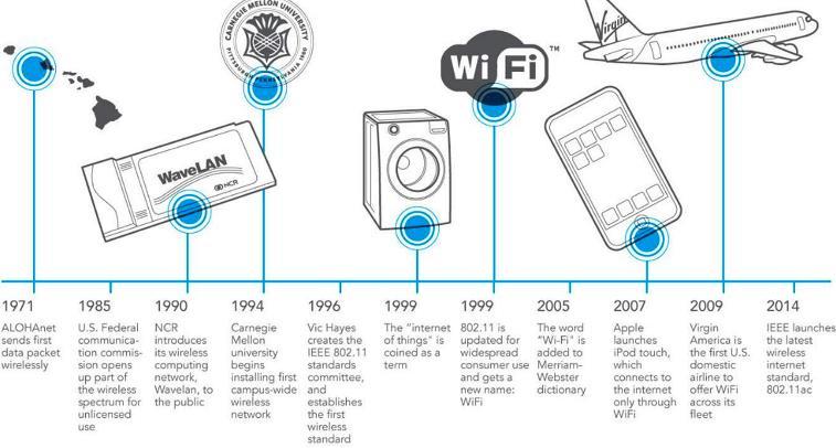 Sejarah Singkat Wifi