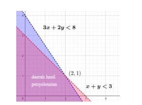 Contoh Soal Sistem Pertidaksamaan Linear Dua Variabel